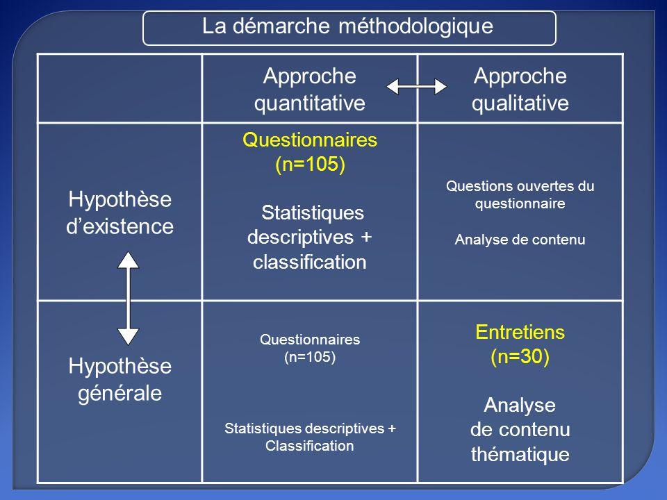 La démarche méthodologique Approche quantitative Approche qualitative