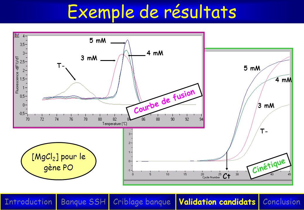 Exemple de résultats Courbe de fusion Cinétique