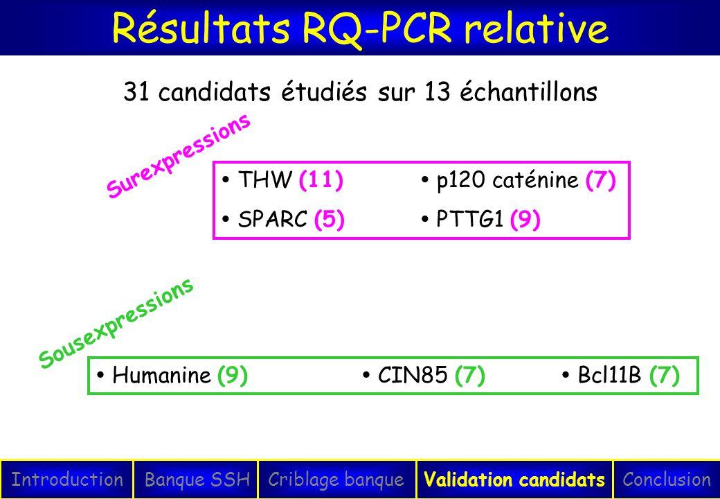 Résultats RQ-PCR relative