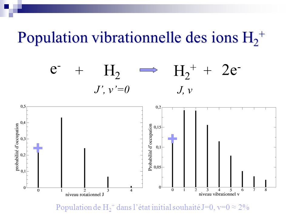 Population vibrationnelle des ions H2+