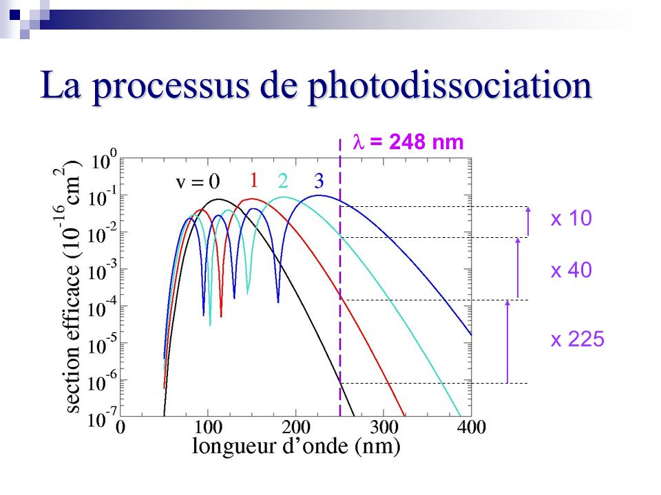 La processus de photodissociation