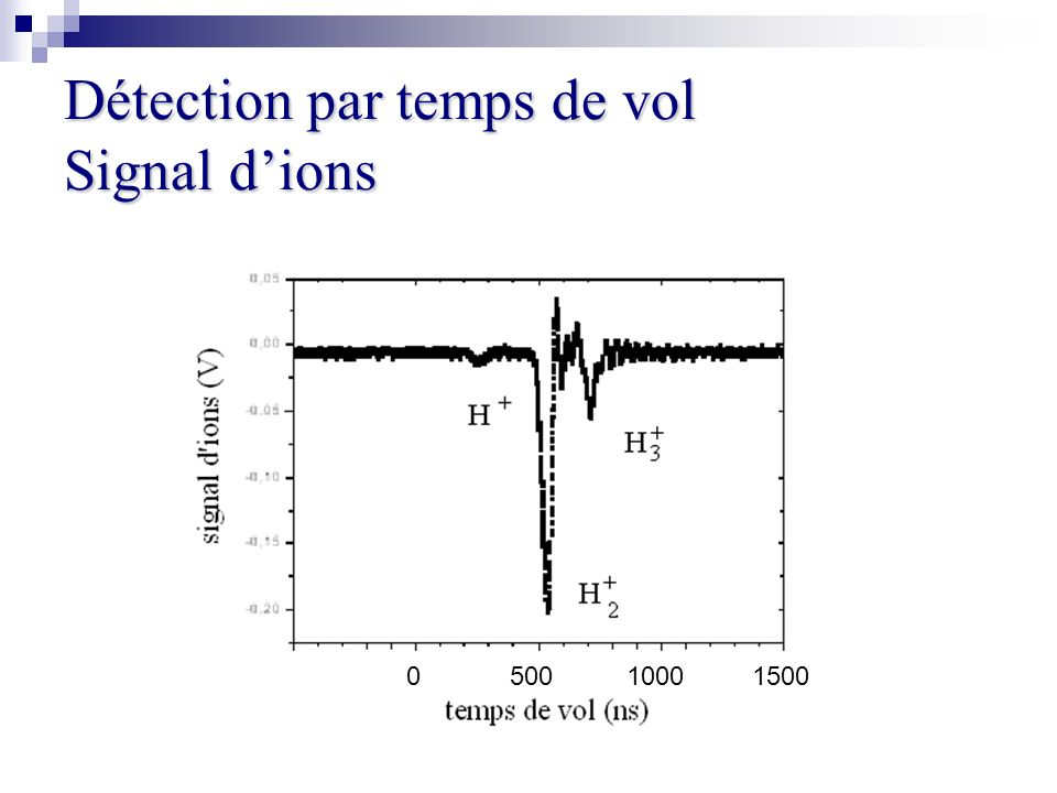 Détection par temps de vol Signal d'ions
