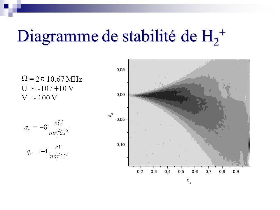 Diagramme de stabilité de H2+