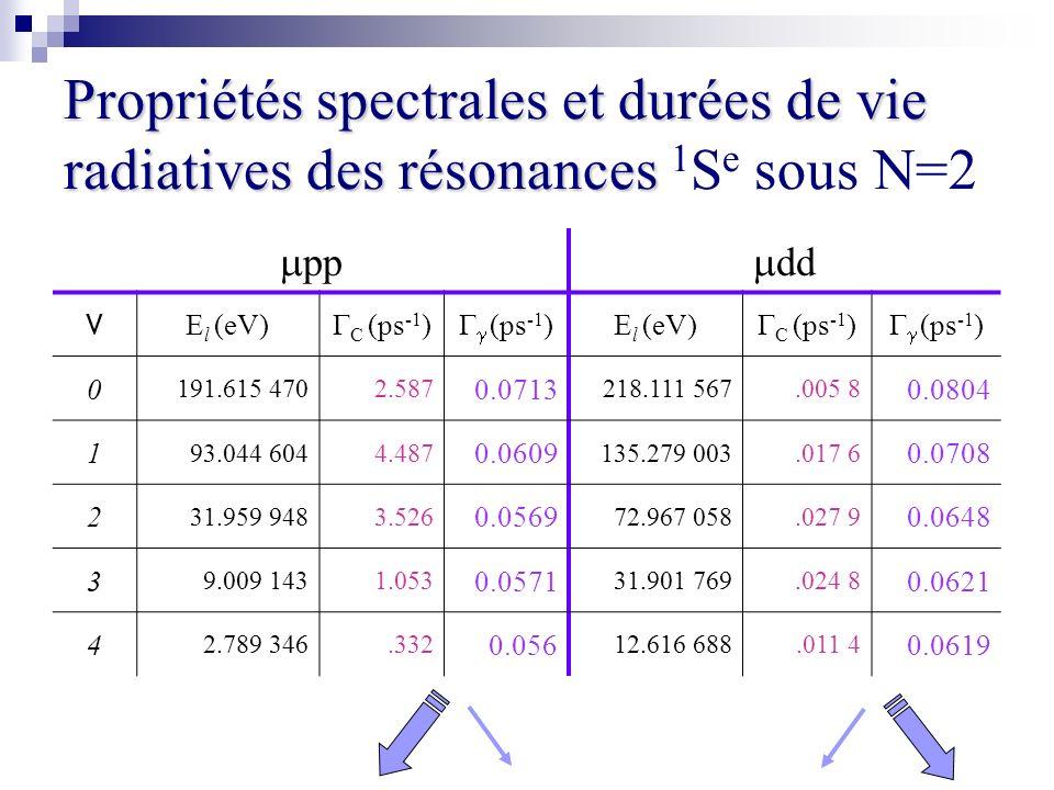 Propriétés spectrales et durées de vie radiatives des résonances 1Se sous N=2