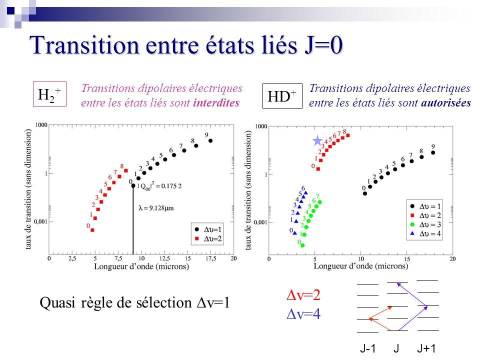 Transition entre états liés J=0