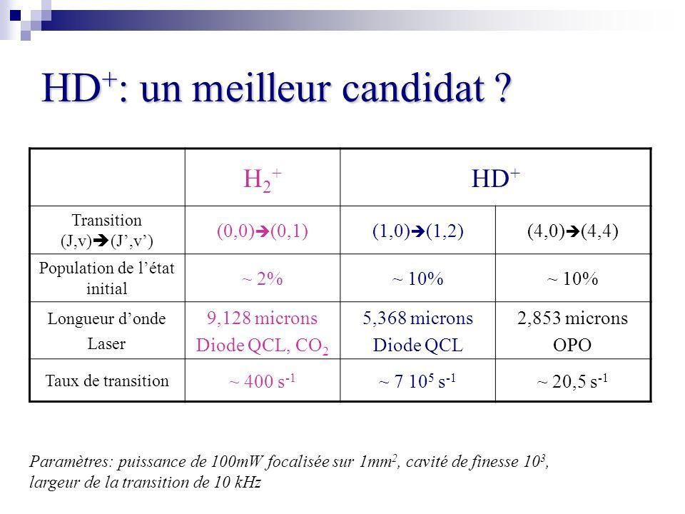 HD+: un meilleur candidat