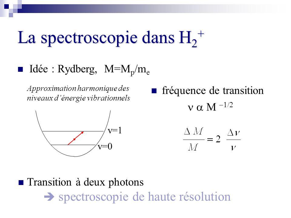 La spectroscopie dans H2+