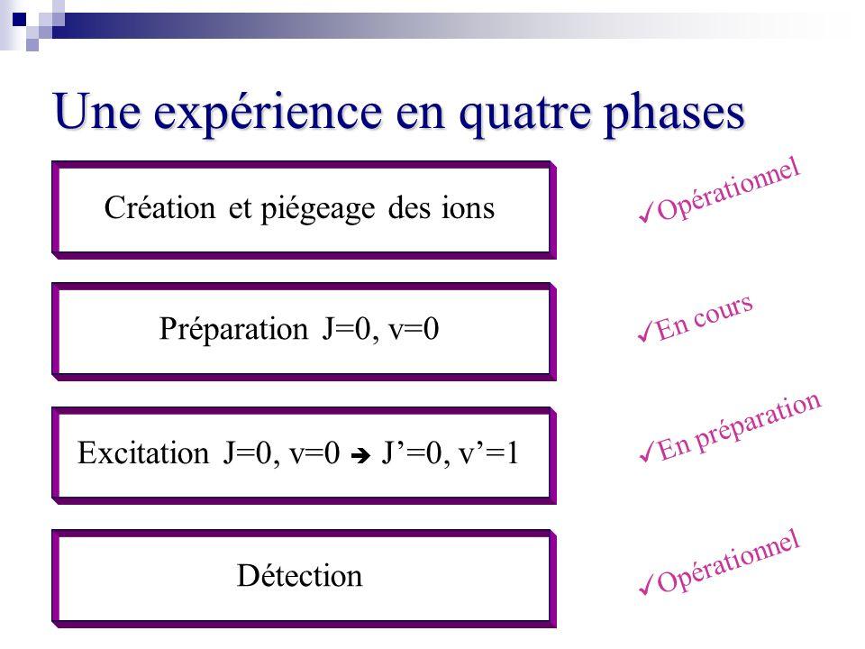Une expérience en quatre phases