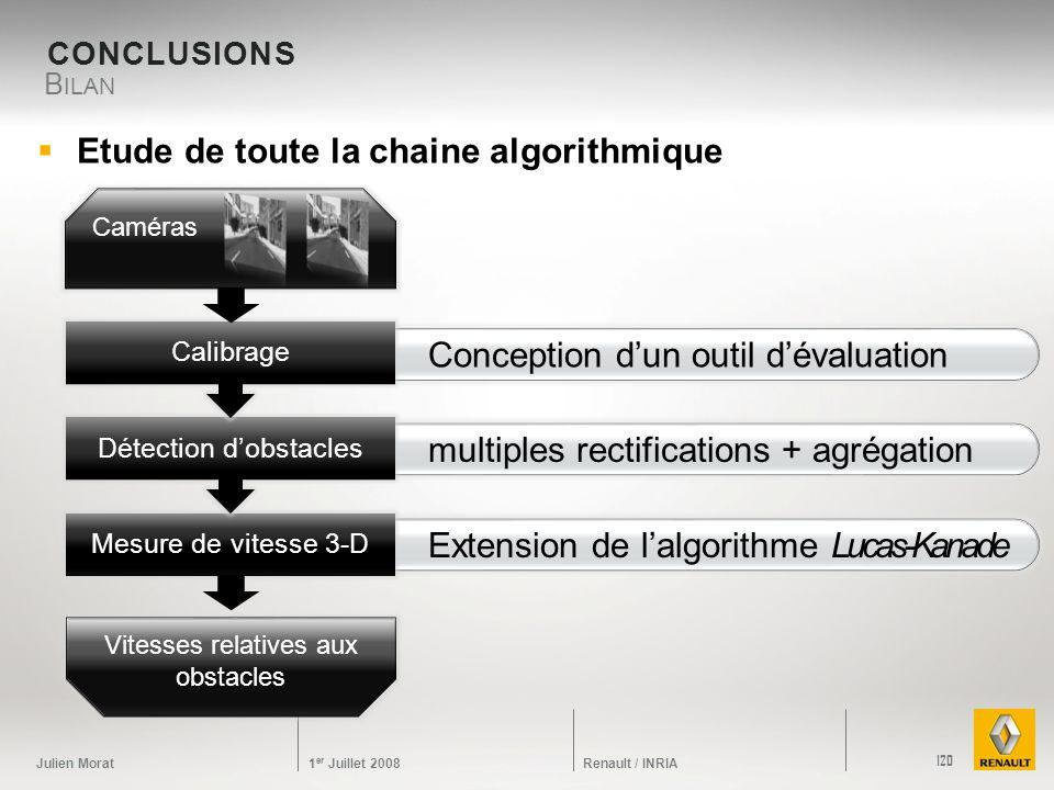 Etude de toute la chaine algorithmique