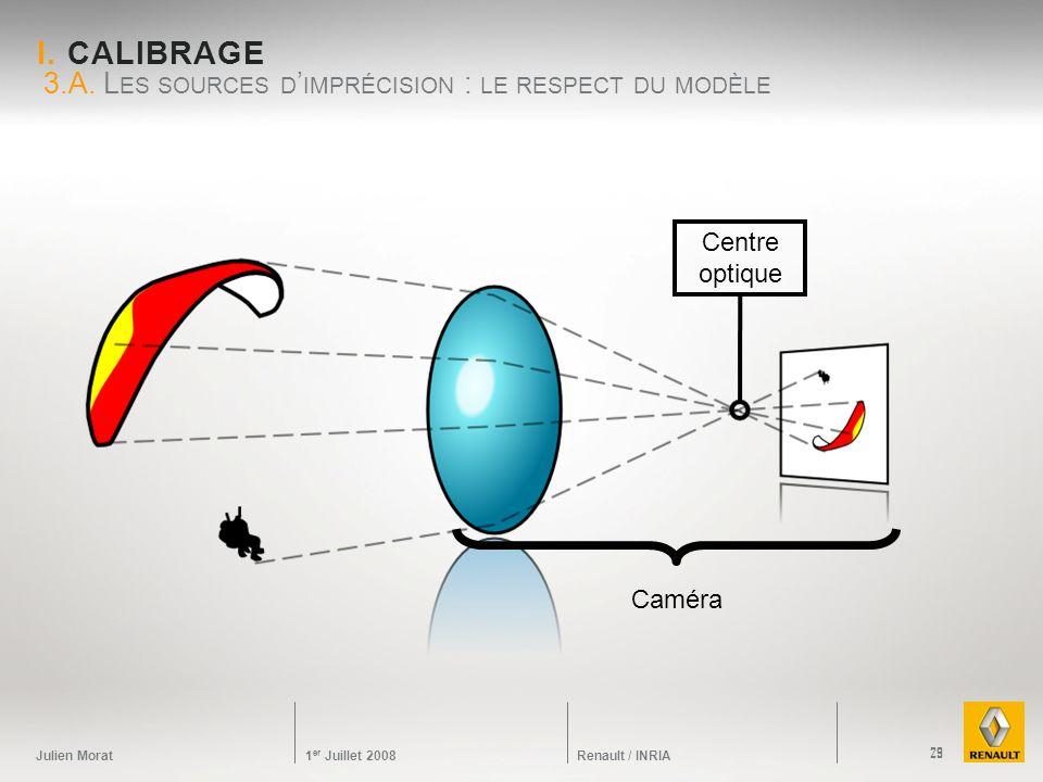 3.A. Les sources d'imprécision : le respect du modèle