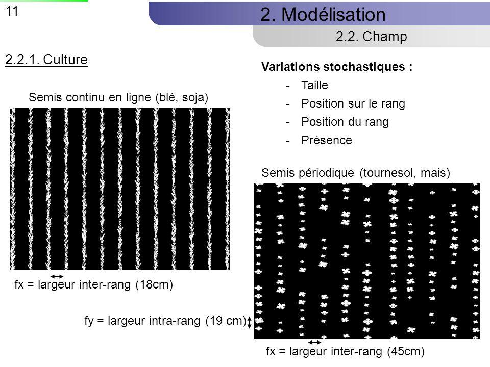 2. Modélisation 2.2. Champ 2.2.1. Culture Variations stochastiques :