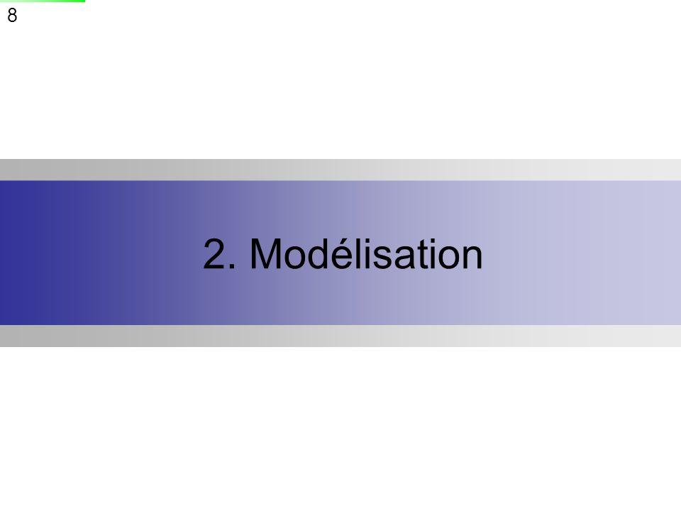 2. Modélisation