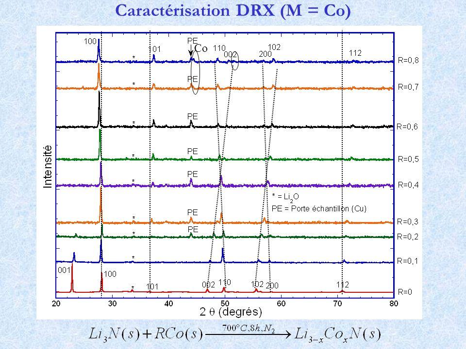 Caractérisation DRX (M = Co)
