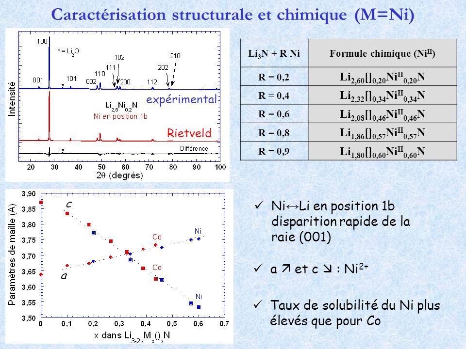 Caractérisation structurale et chimique (M=Ni)
