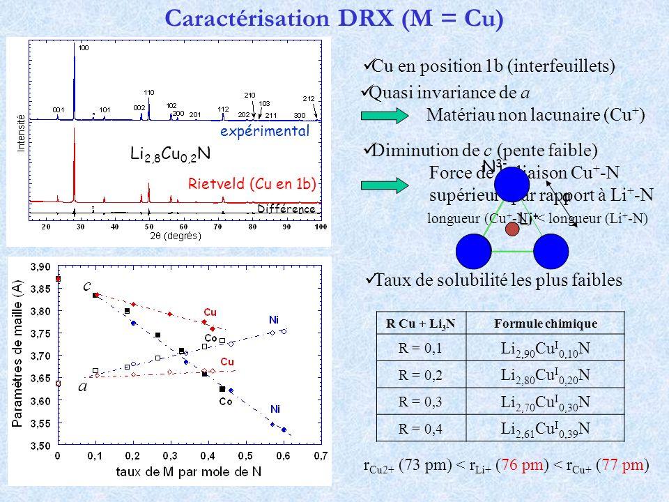 Caractérisation DRX (M = Cu)