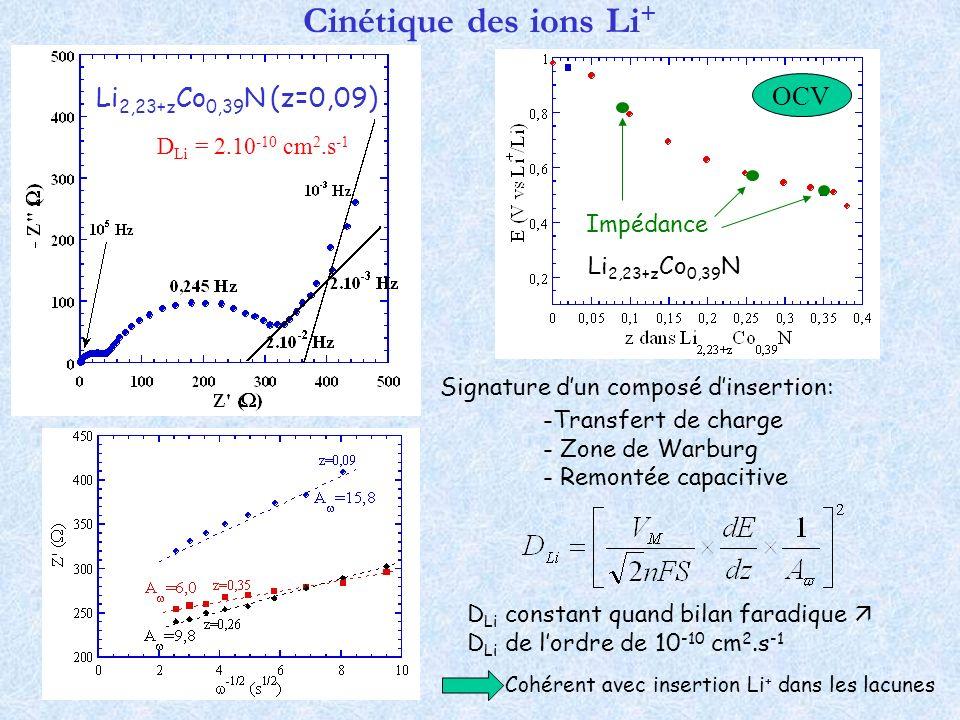 Cinétique des ions Li+ OCV Li2,23+zCo0,39N (z=0,09)