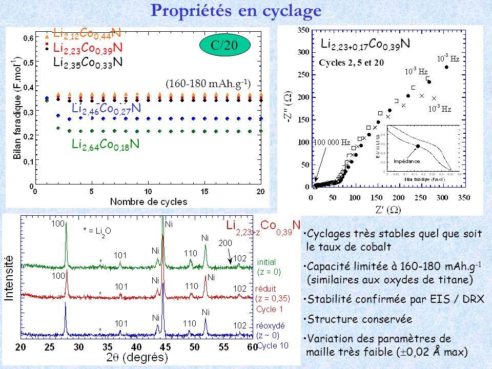 Propriétés en cyclage C/20 Li2,12Co0,44N Li2,23Co0,39N