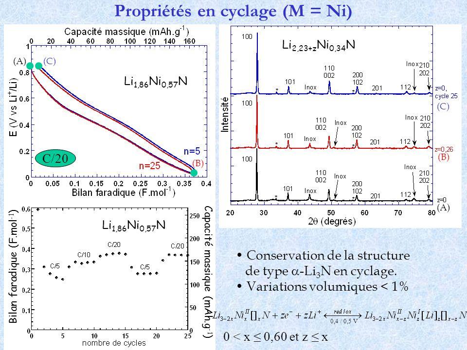 Propriétés en cyclage (M = Ni)