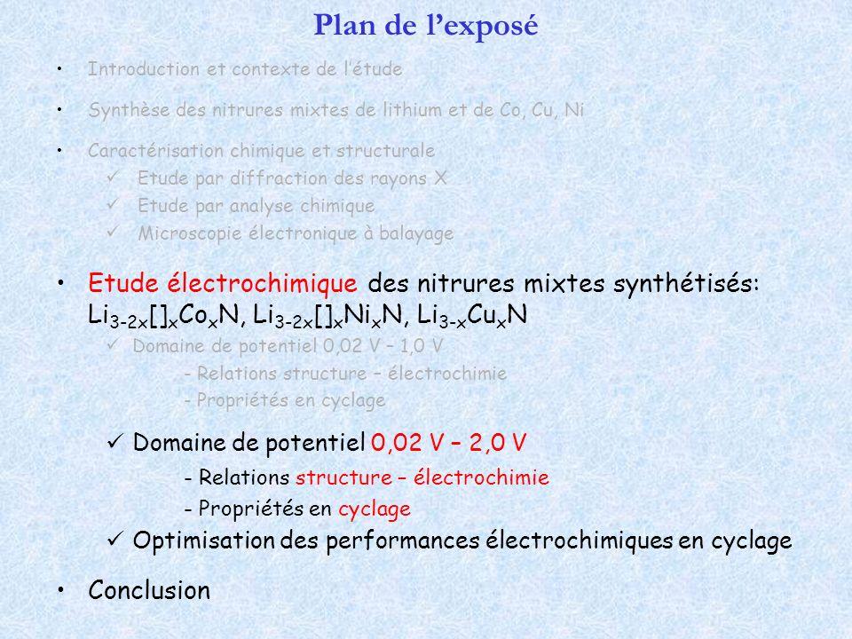 Plan de l'exposé Introduction et contexte de l'étude. Synthèse des nitrures mixtes de lithium et de Co, Cu, Ni.