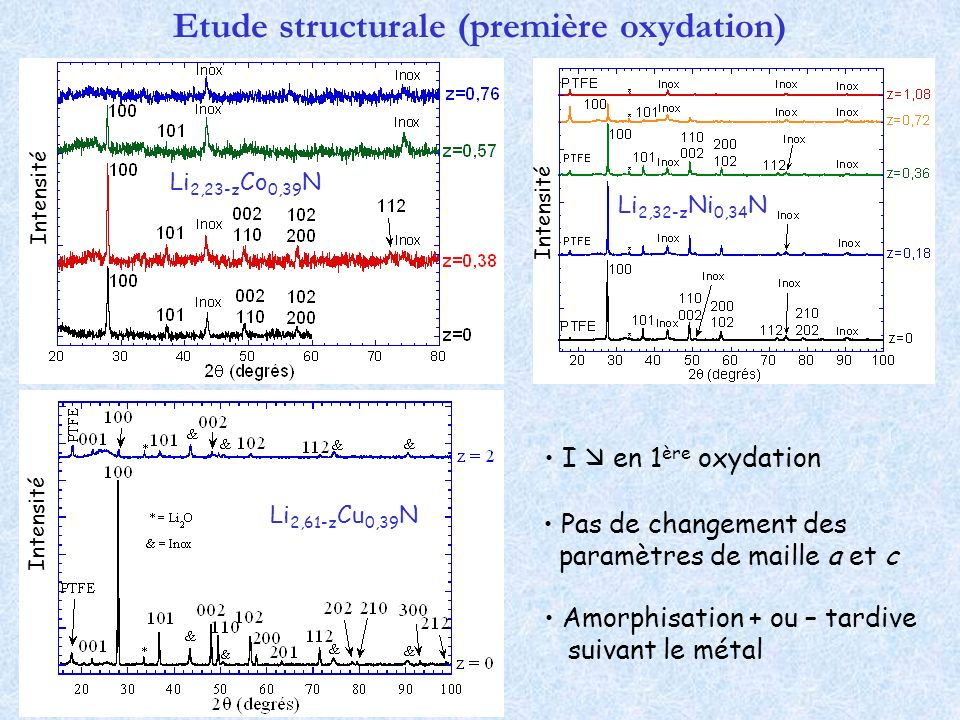 Etude structurale (première oxydation)