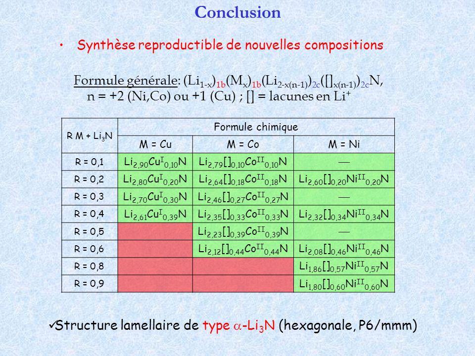 Conclusion Synthèse reproductible de nouvelles compositions