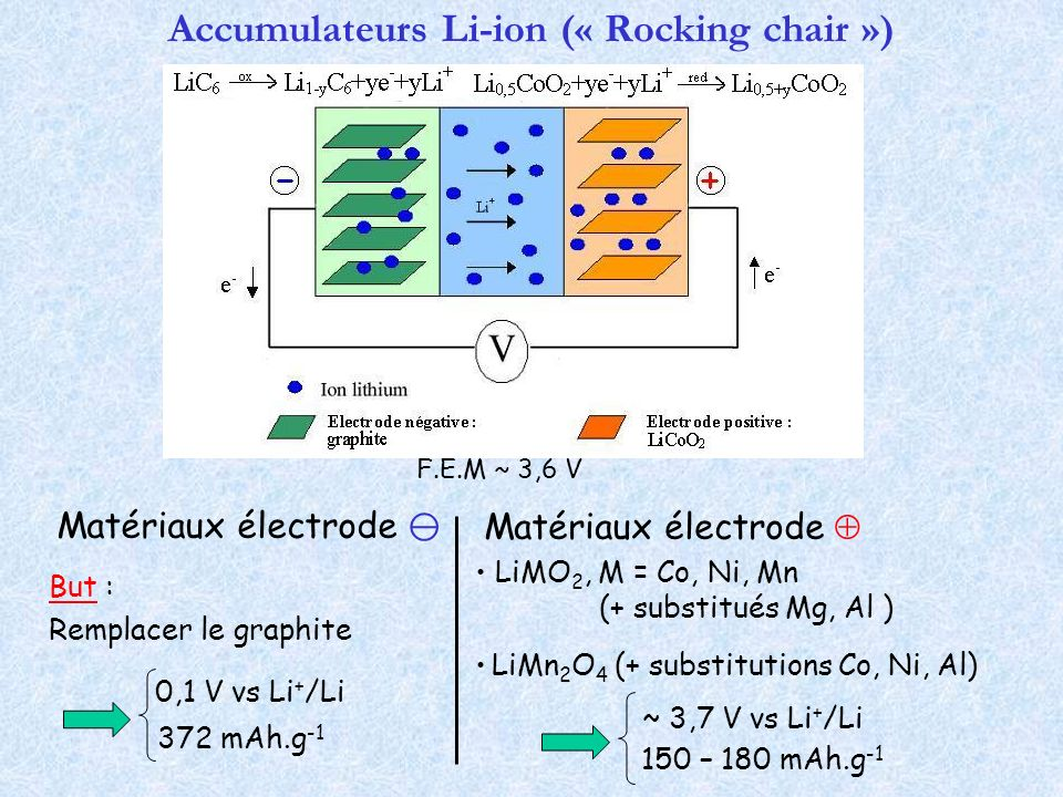 Accumulateurs Li-ion (« Rocking chair »)