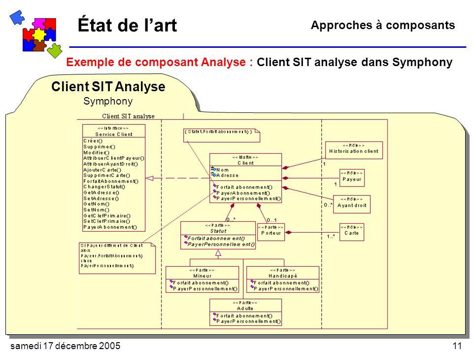 État de l'art Client SIT Analyse Approches à composants