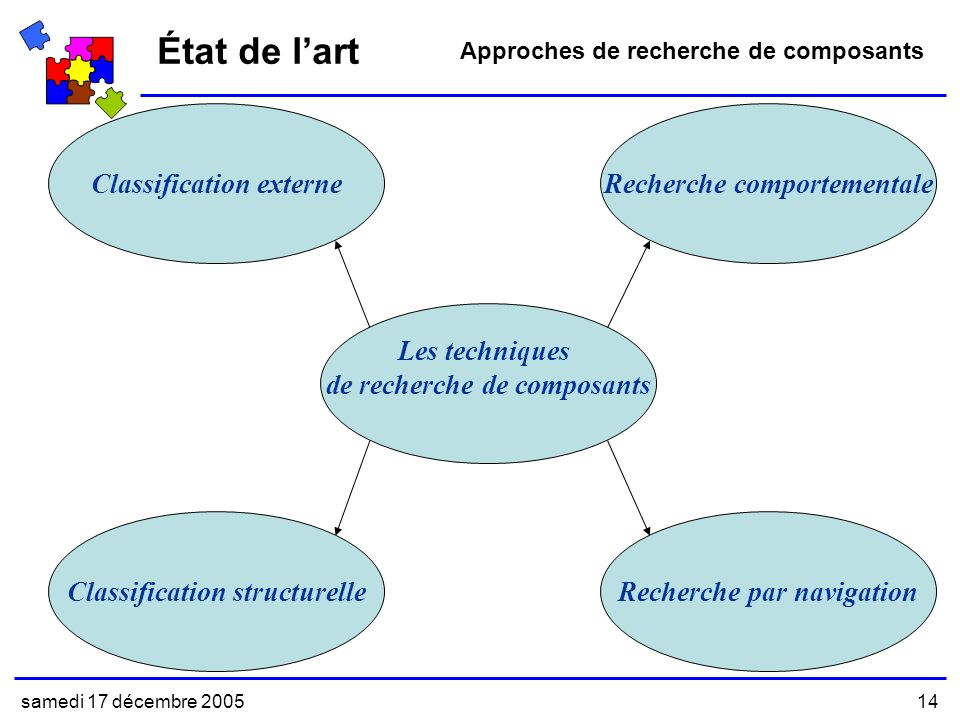 État de l'art Recherche comportementale Classification externe