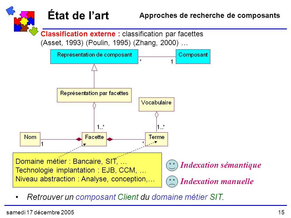 État de l'art Indexation sémantique Indexation manuelle