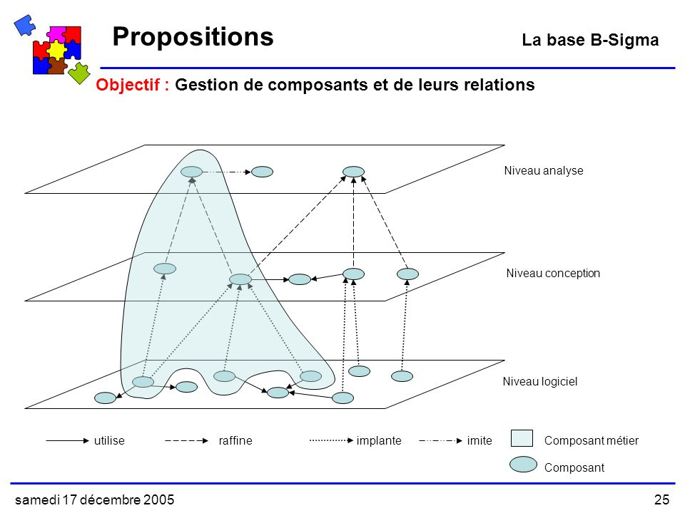 Propositions La base B-Sigma