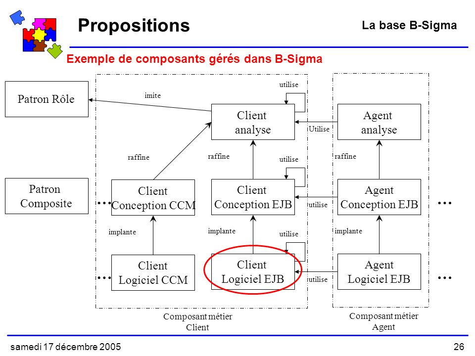 Propositions … … … … La base B-Sigma