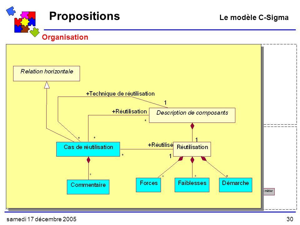 Propositions Le modèle C-Sigma Organisation samedi 17 décembre 2005