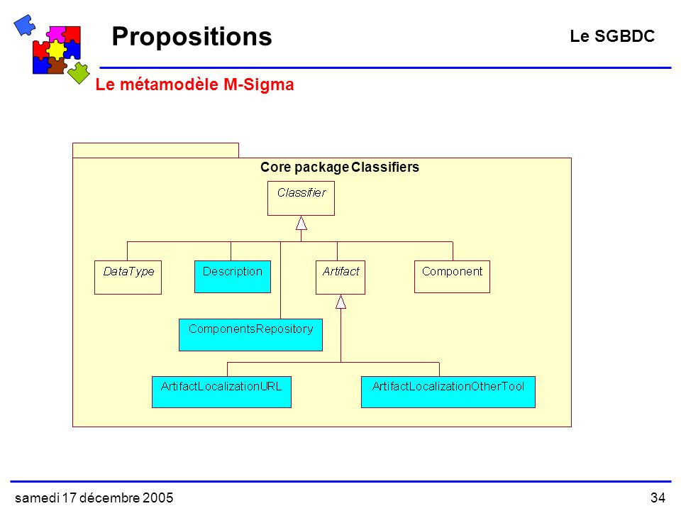 Propositions Le SGBDC Le métamodèle M-Sigma Core package Classifiers