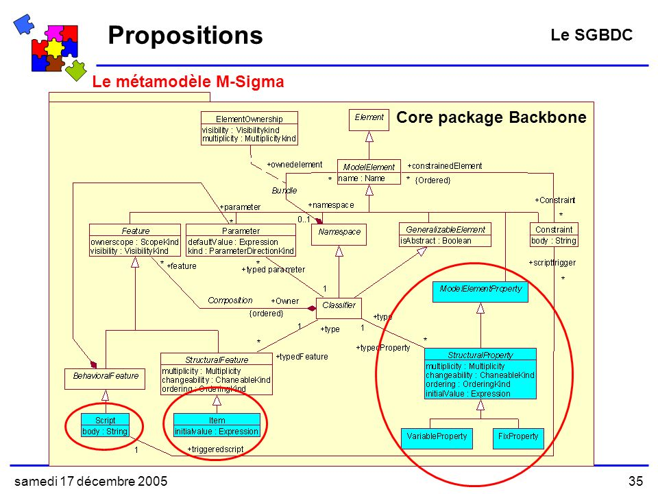 Propositions Le SGBDC Le métamodèle M-Sigma Core package Backbone