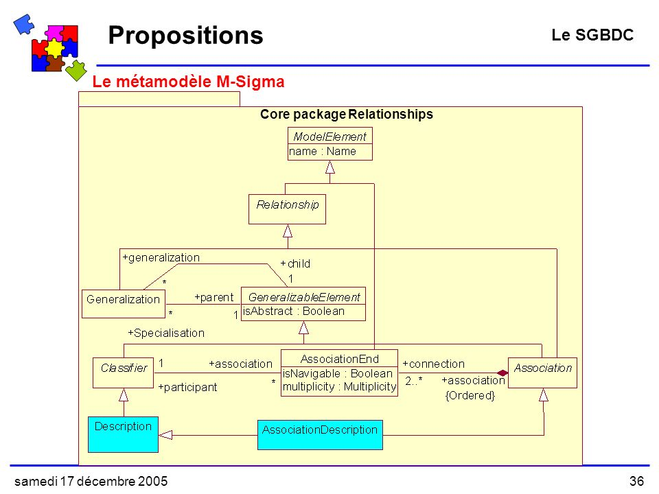 Propositions Le SGBDC Le métamodèle M-Sigma Core package Relationships