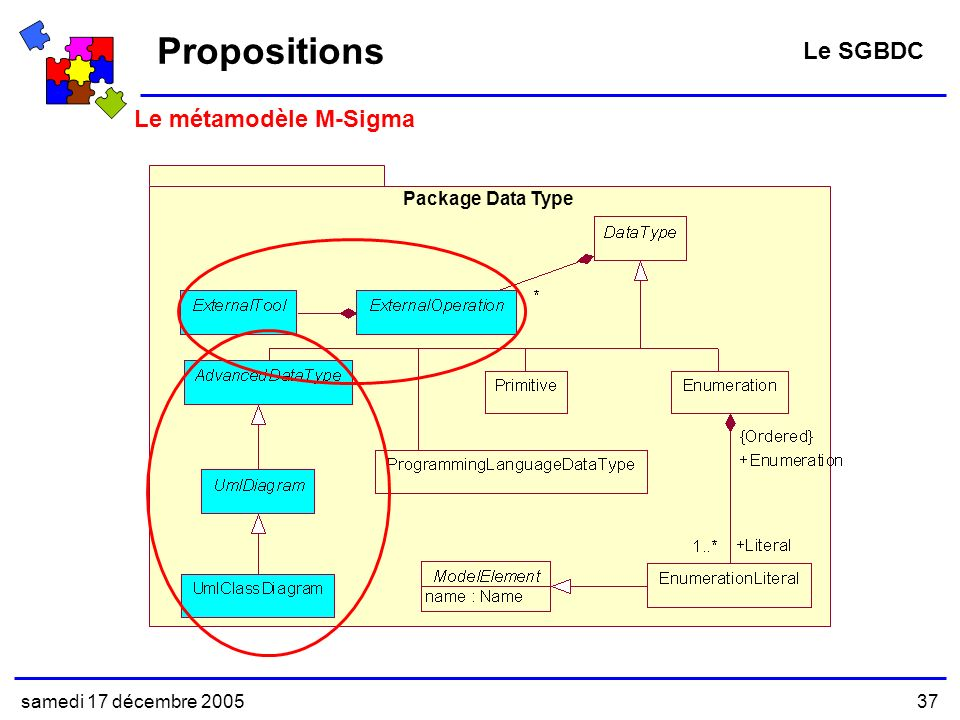 Propositions Le SGBDC Le métamodèle M-Sigma Package Data Type