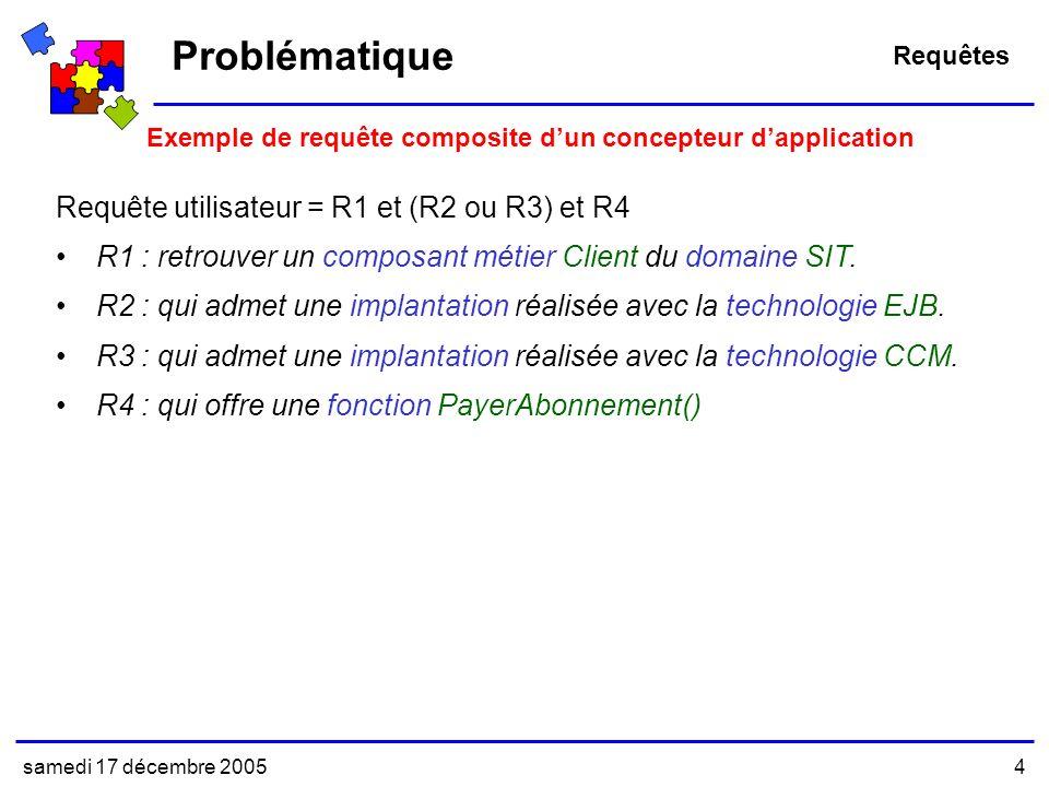 Problématique Requête utilisateur = R1 et (R2 ou R3) et R4