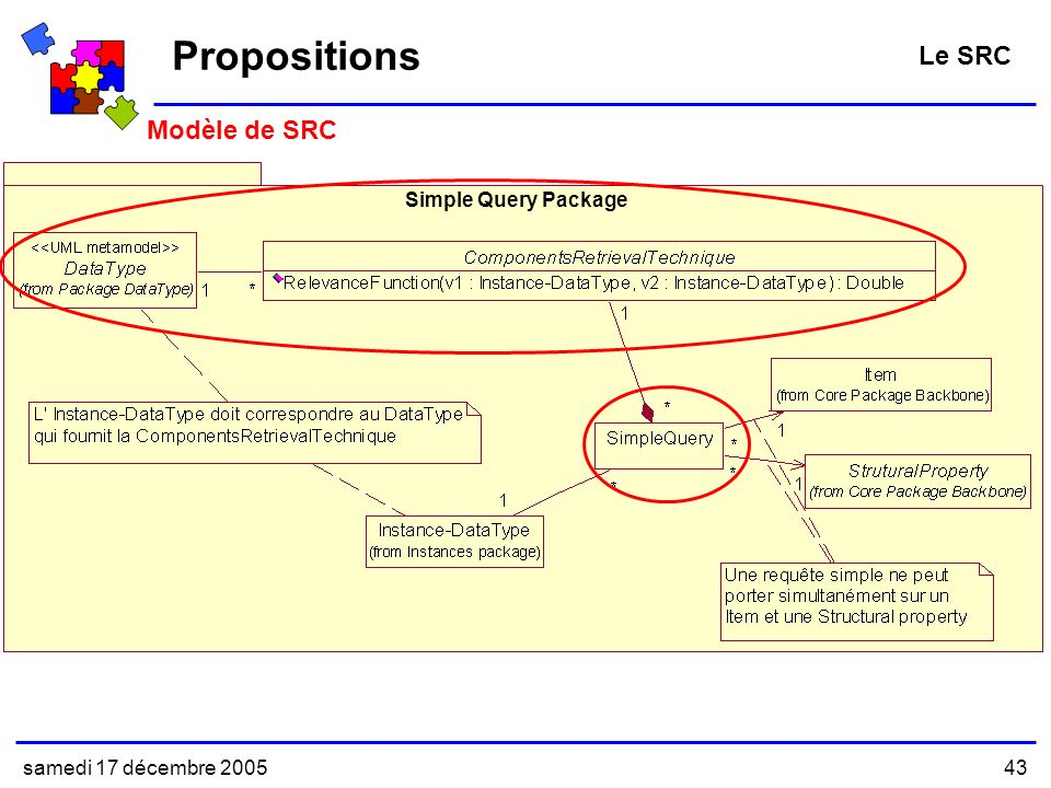 Propositions Le SRC Modèle de SRC Simple Query Package