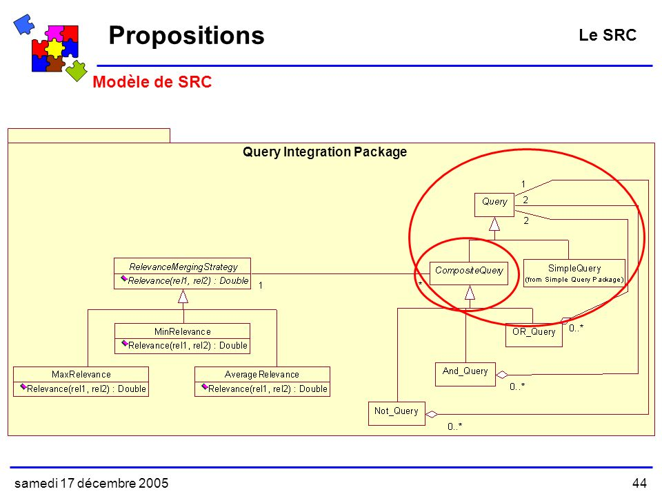 Propositions Le SRC Modèle de SRC Query Integration Package