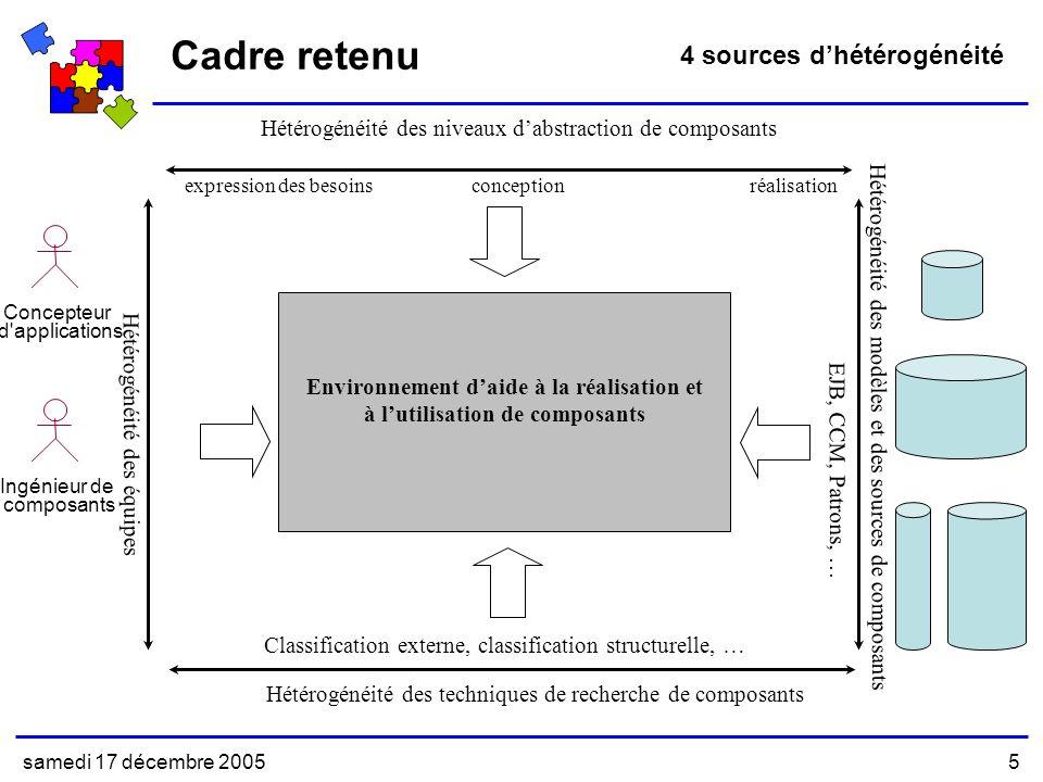 Environnement d'aide à la réalisation et à l'utilisation de composants