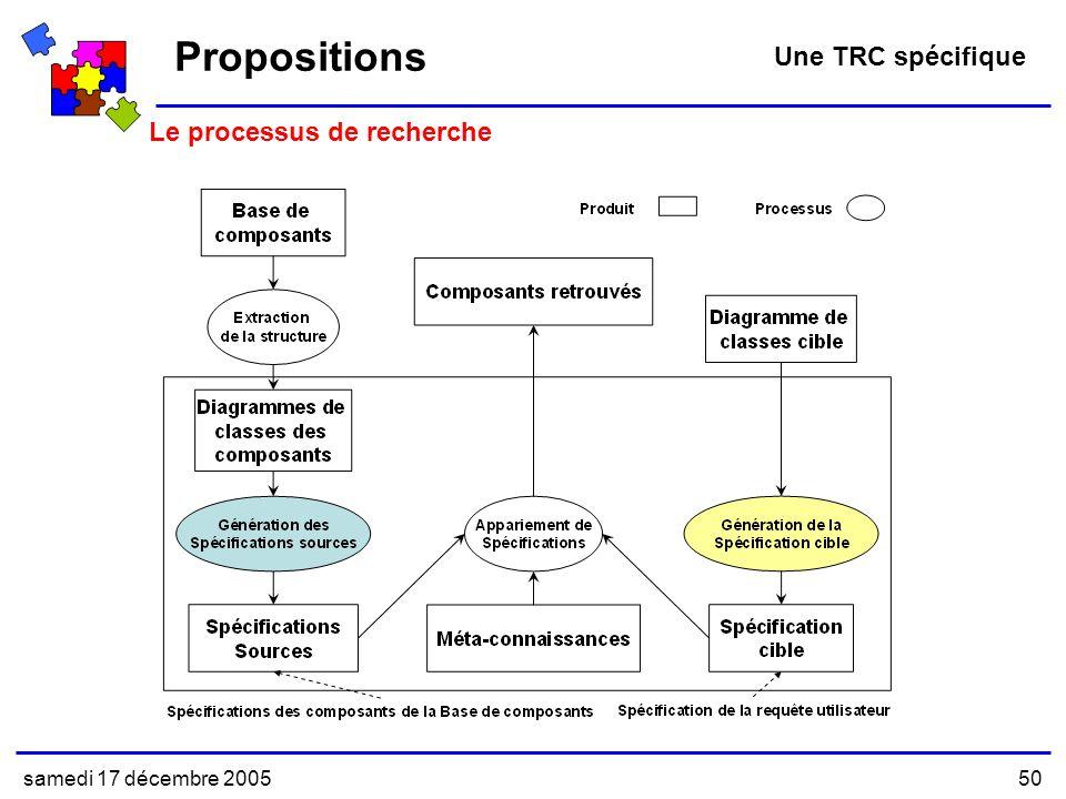 Propositions Une TRC spécifique Le processus de recherche