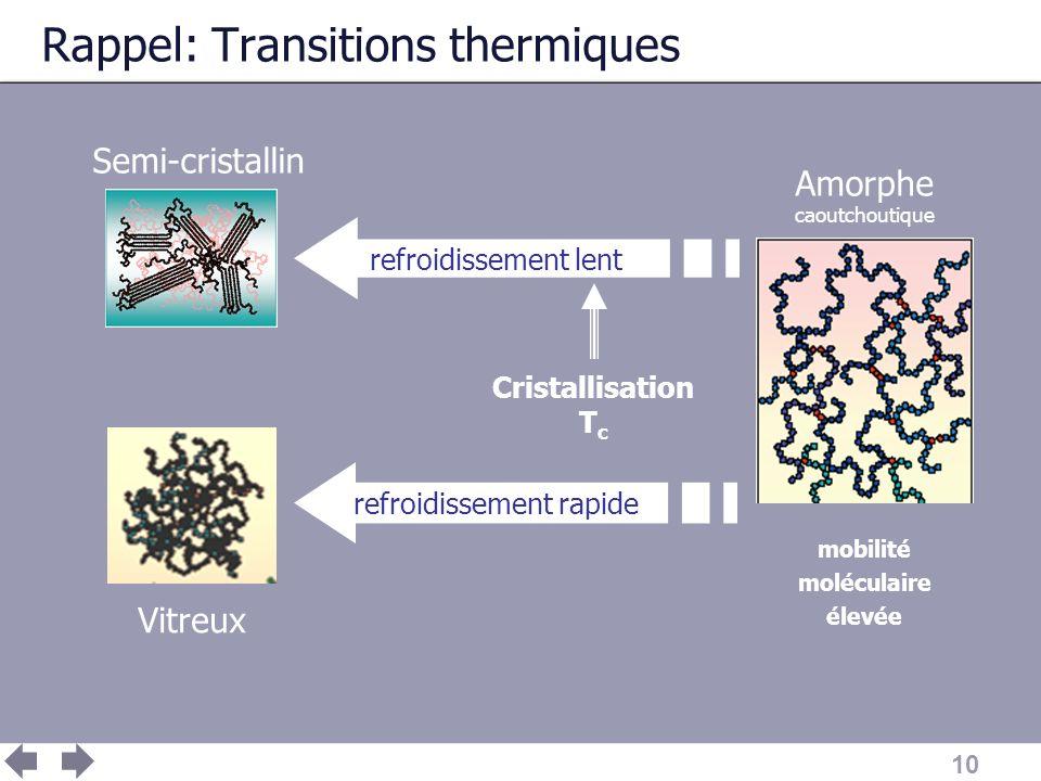 Rappel: Transitions thermiques