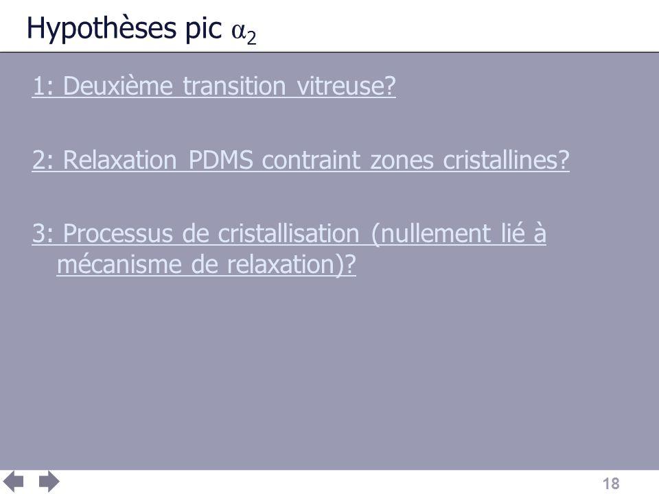 Hypothèses pic α2 1: Deuxième transition vitreuse