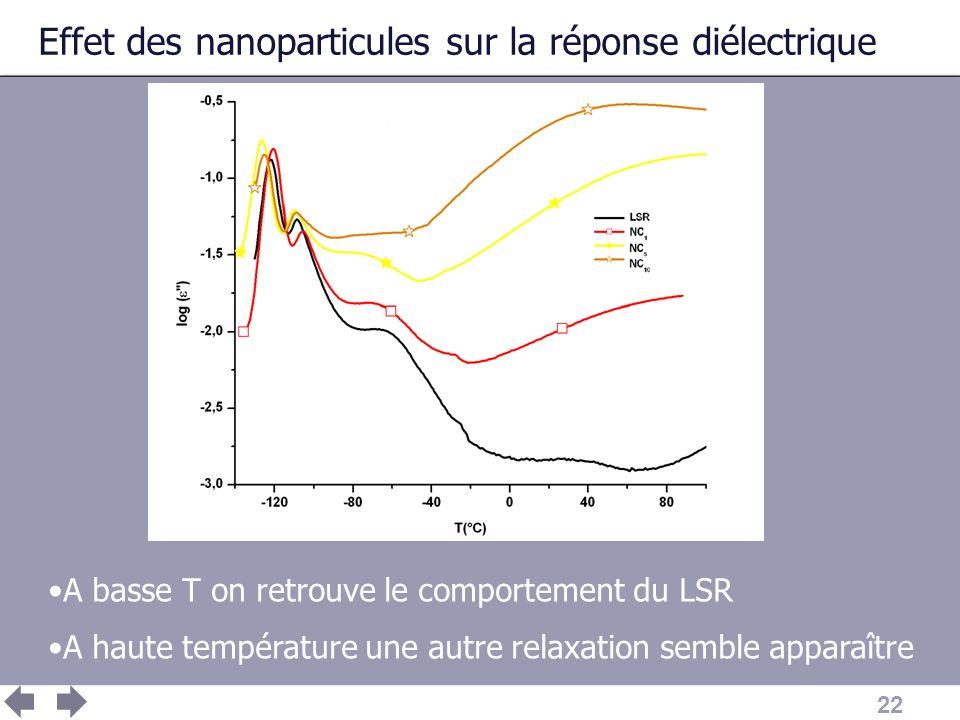 Effet des nanoparticules sur la réponse diélectrique