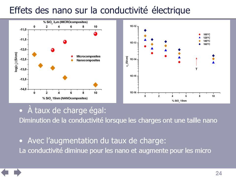 Effets des nano sur la conductivité électrique