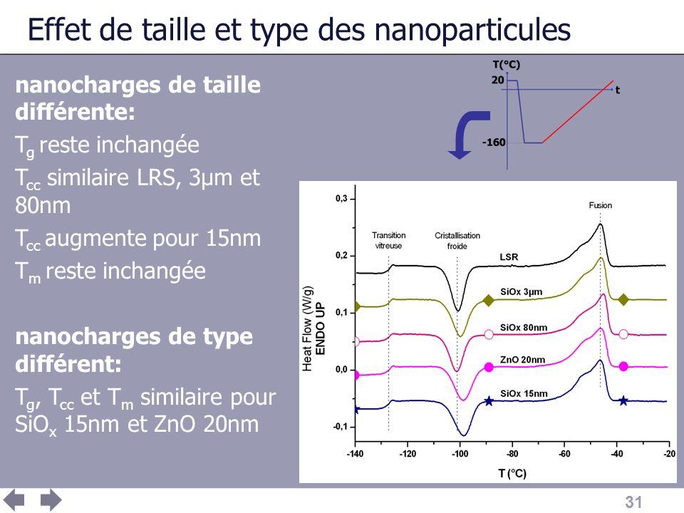 Effet de taille et type des nanoparticules