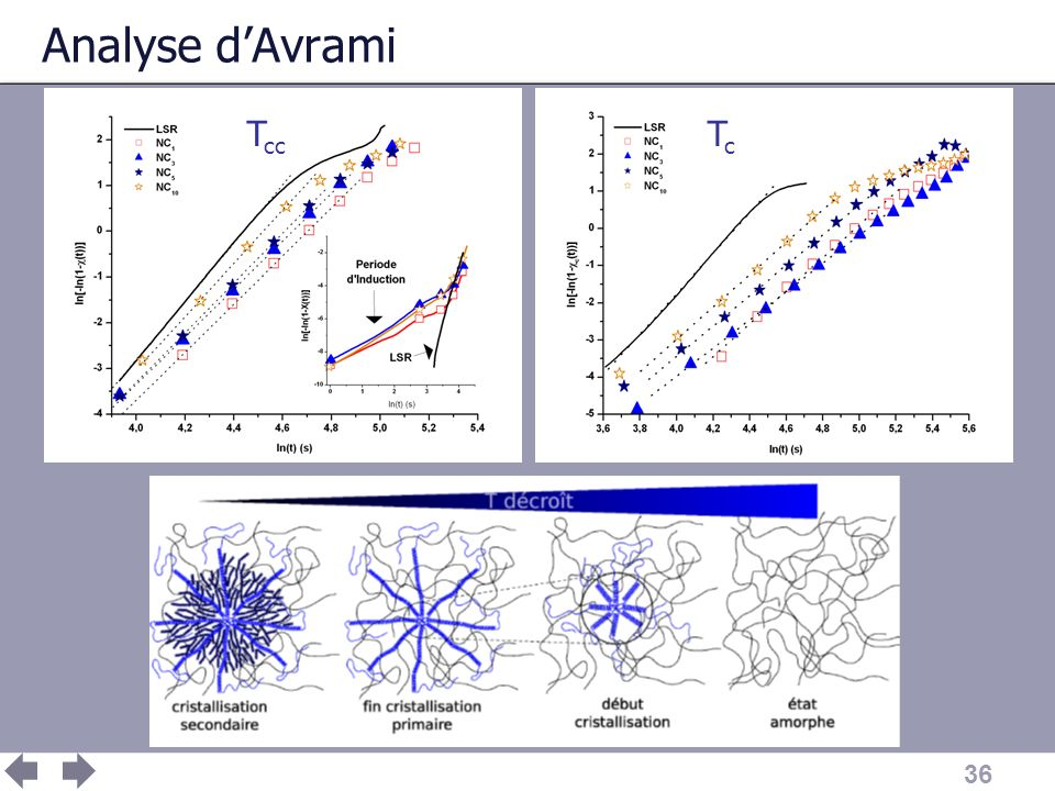 Analyse d'Avrami Tcc Tc