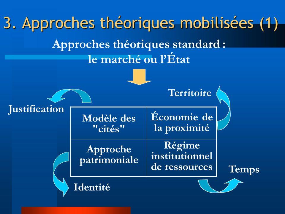 3. Approches théoriques mobilisées (1)