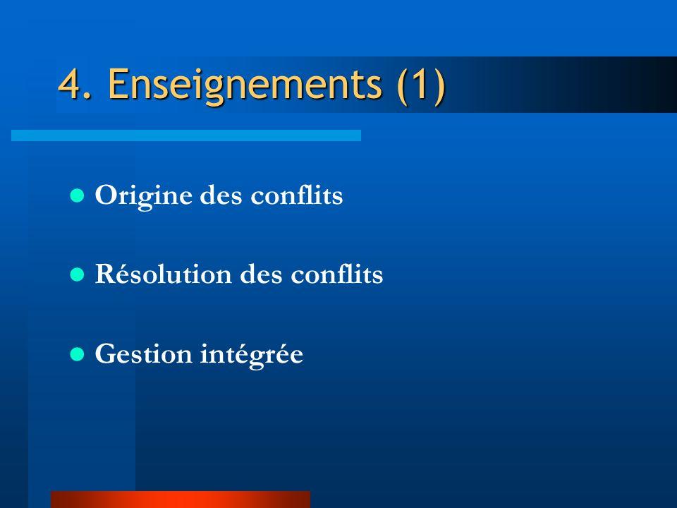 4. Enseignements (1) Origine des conflits Résolution des conflits