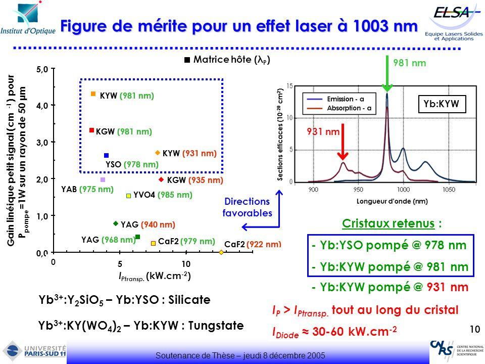 Figure de mérite pour un effet laser à 1003 nm